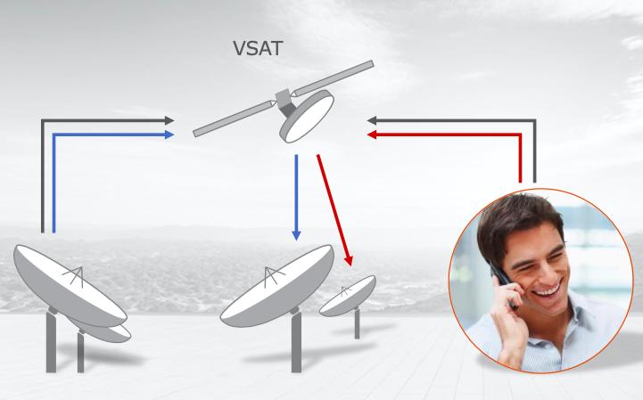 VSAT-Interception