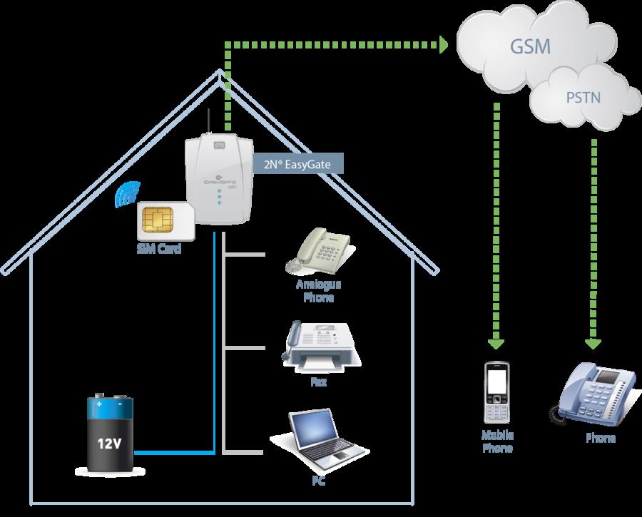 Как сделать свой gsm 883