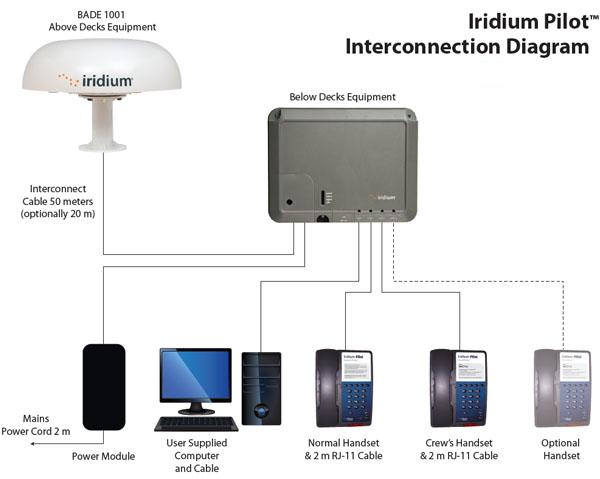Iridium_Pilot_Connection_Diagram.jpg
